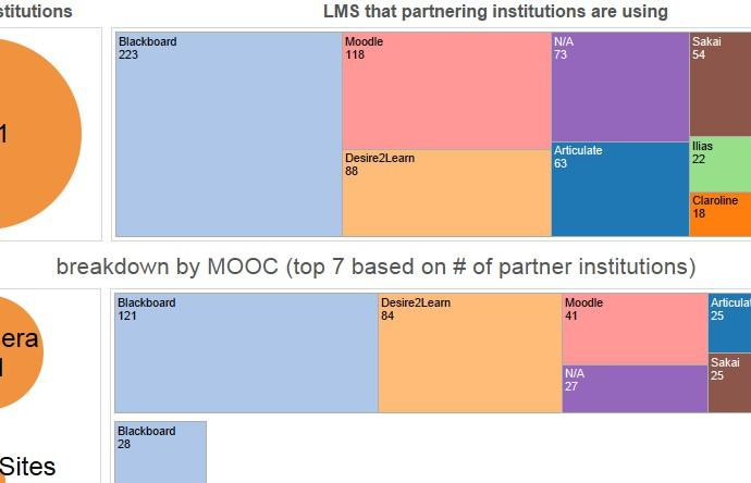 Verteilung der genutzten Lernmanagementsysteme